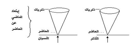 تحضير درس الذاكرة في مادة الفلسفة للسنة الثالثة ثانوي do.php?imgf=13847591