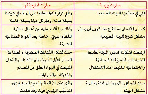 أتذوق النص عدو البيئة في اللغة العربية للسنة الثالثة متوسط - منتديات  التعليم نت